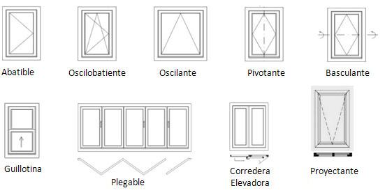 Tipos de apertura de ventanas